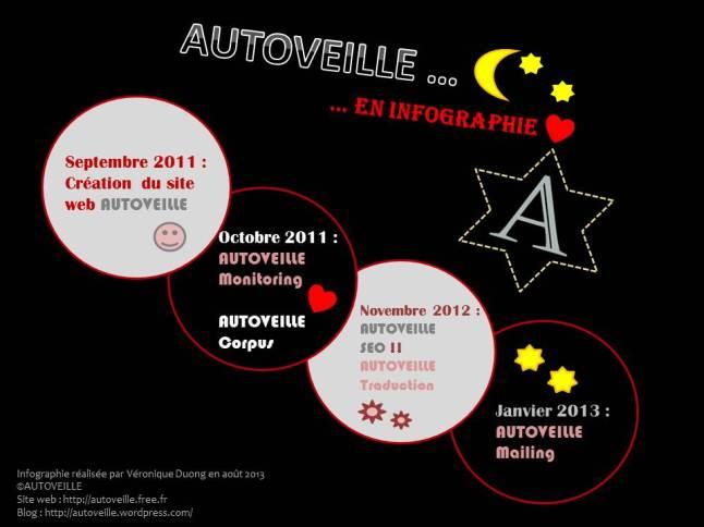 Infographie AUTOVEILLE - L'évolution
