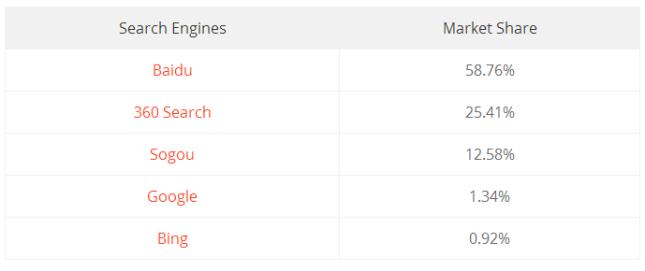 Part de marché Moteurs de recherche chinois - AUTOVEILLE