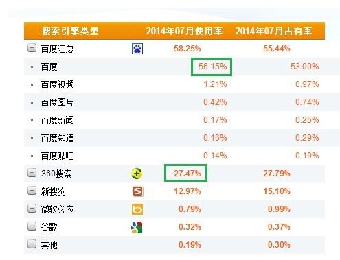 moteurs de recherche - part de marché juillet 2014 - AUTOVEILLE