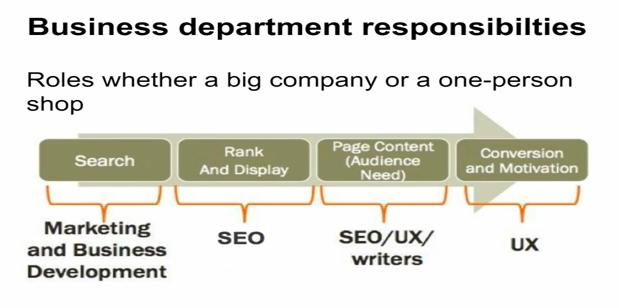 Workflow Search et responsabilités des divers départements d'une société - AUTOVEILLE