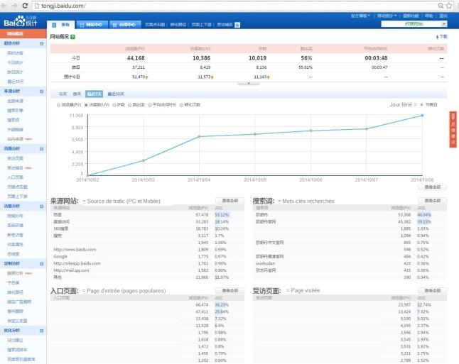 Présentation de Baidu Analytics - Baidu Tongji - AUTOVEILLE