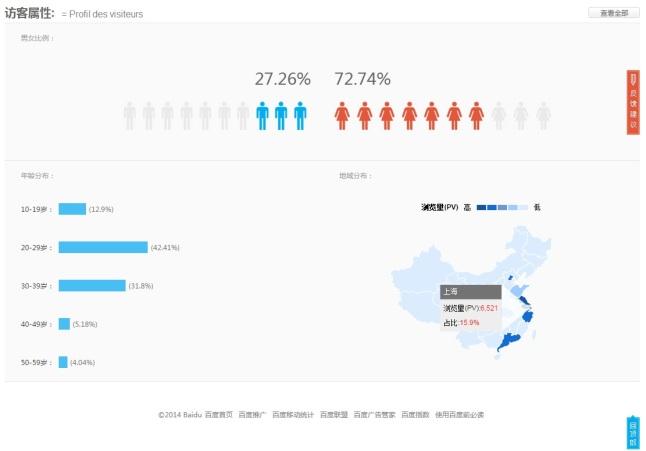 Présentation de Baidu Tongji - AUTOVEILLE