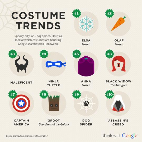 Recherches populaires SEO - Période Halloween - AUTOVEILLE