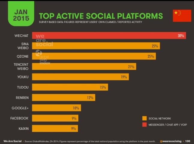 Parts de marché des réseaux sociaux chinois 2015 - AUTOVEILLE