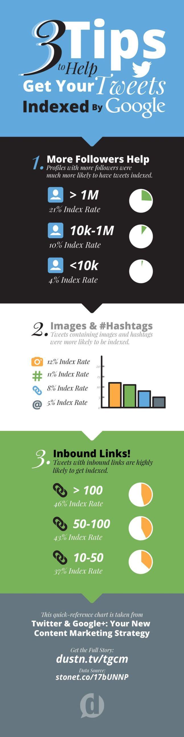 Astuces simples indexation tweets dans Google - AUTOVEILLE
