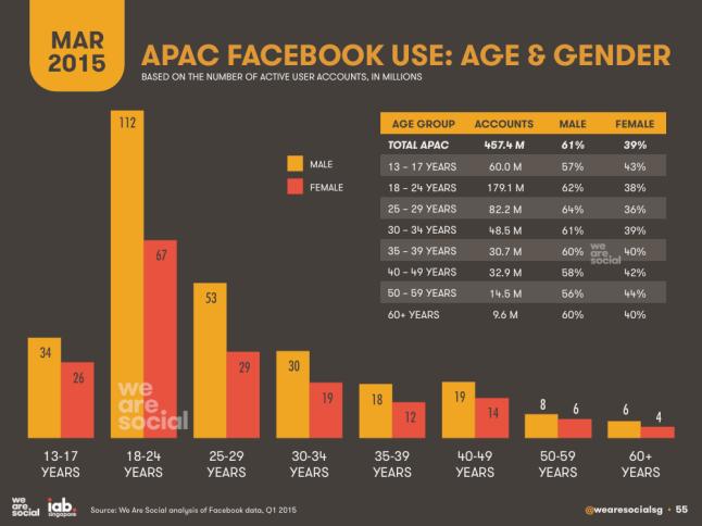 Utilisateurs de Facebook - Age et genre - Asie - AUTOVEILLE