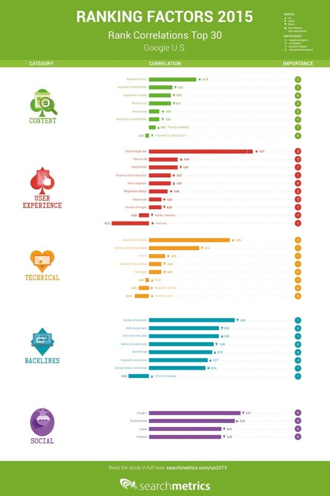 Facteurs de classement SEO en 2015 - AUTOVEILLE