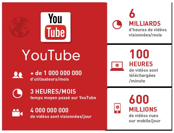 Chiffres et données sur YouTube en 2014 - SMO - AUTOVEILLE