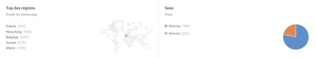 Trafic YouTube Analytics AUTOVEILLE - SMO 2016